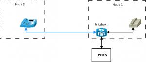 Diagramm Voip Netzwerk